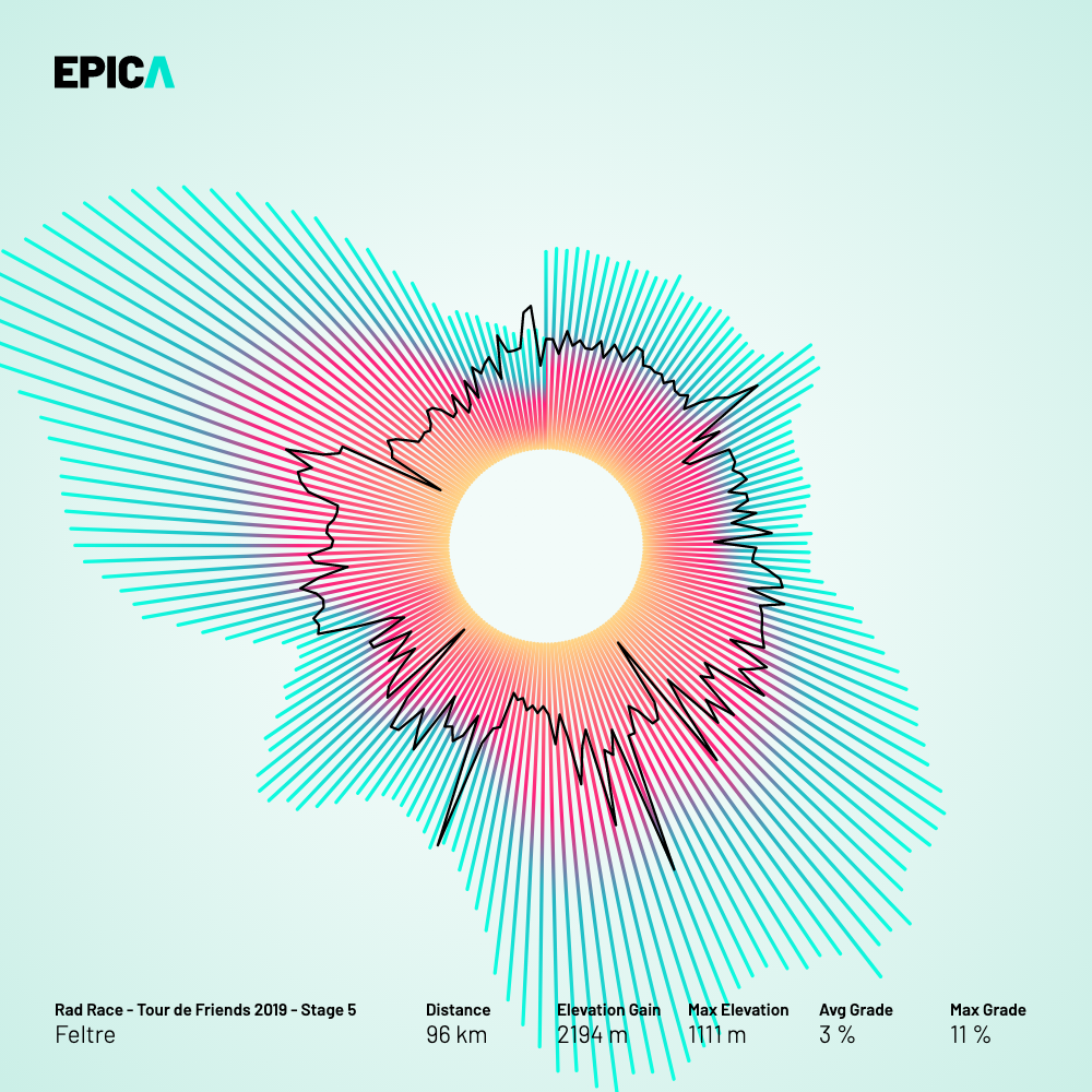 Lower resolution, download version. Using the velocity and altitude data, this visualization translates your epic activity into a shiny halo.