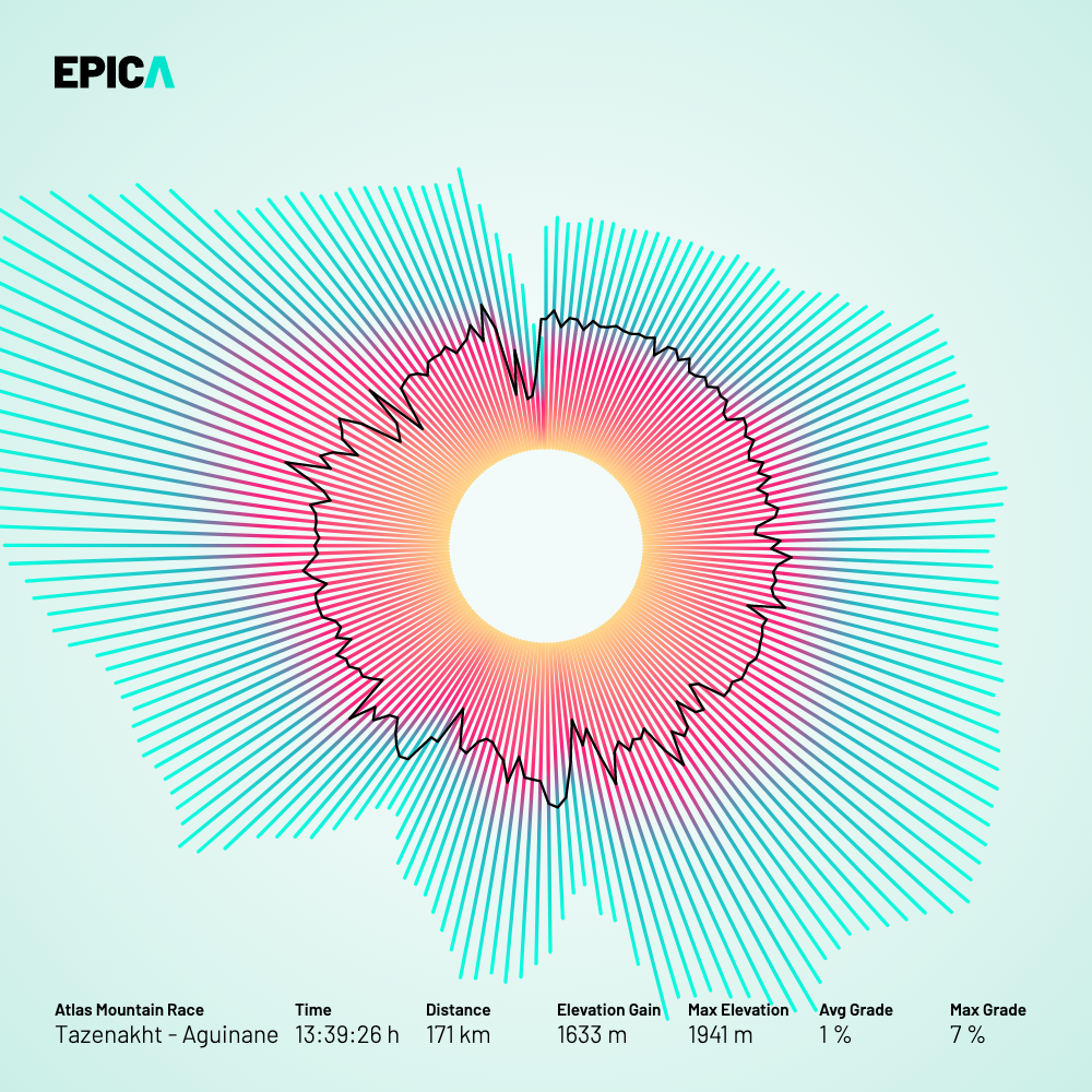 Using the velocity and altitude data, this visualization translates your epic activity into a shiny halo.